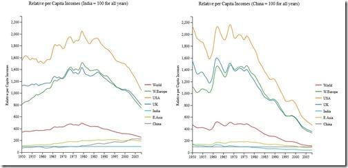 india-china-income