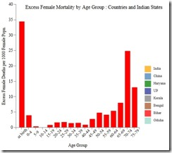 India excess female mortality